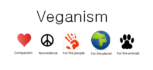 Veganism stands for the people, planet and animals.
